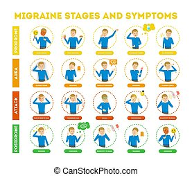 Migraine stages and symptoms infographic for people