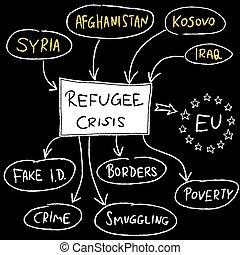 migrant, crisis