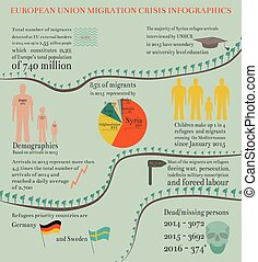 Migration Crisis Infographics in EU with Facts and Data...