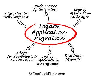 migration, diagramme, legs, application
