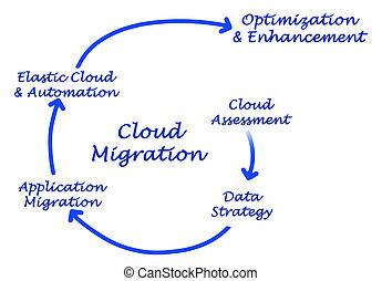 migration, nuage