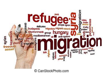Migration word cloud concept