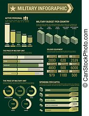 Military budget infographic template poster