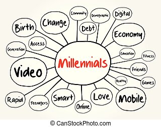 millennials, mapa, mente, organigrama