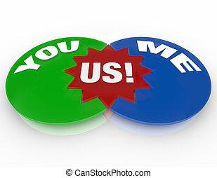mim, amor, relacionamento, -, nós, diagrama, tu, venn, ...