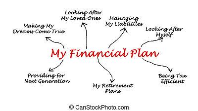 min, finansiel plan