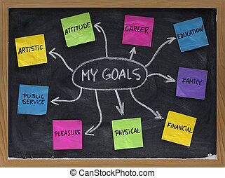 mind map created on blackboard with colorful crumpled sticky notes and white chalk - setting personal goals in different areas of life (artistic, attitude, career, education, family, financial, physical, pleasure, public service)