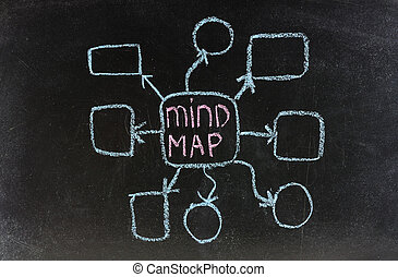 mind map text and abstract in white chalk handwriting on ...