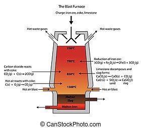 minerai, furnace., explosion, fer, fonte