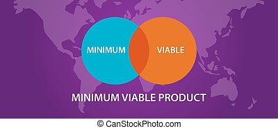 minimum viable product MVP circle intersection diagram process