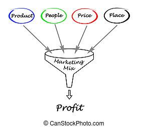 miscelare, imbuto, marketing