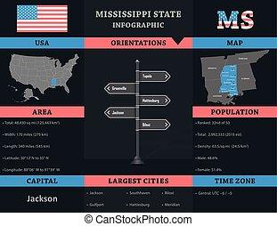 mississippi, infographic, -, estado, eua