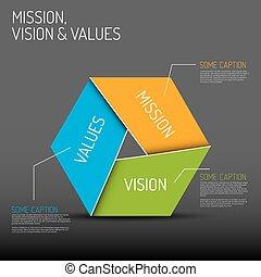misszió, látomás, és, becsül, ábra