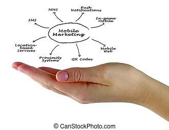 mobile, commercialisation