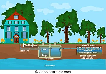 Typical household septic tank. External network of private home sewage treatment system. Stock vector illustration