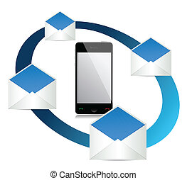 mobile mail concept