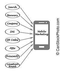 mobile, marketing