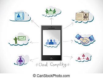 Mobile phone Cloud computing concep
