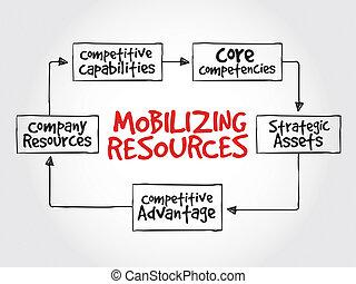 mobilizing, risorse