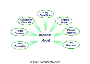 modèle, business