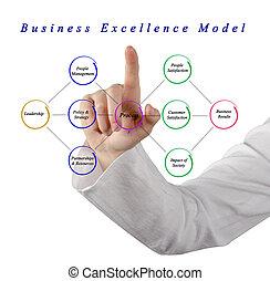 modèle, business, excellence