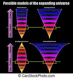modèles, augmenter, possible, univers
