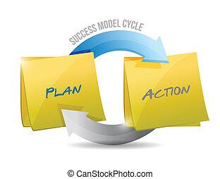 modell, action., plan, framgång, cykel