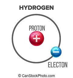 modello, atomo, idrogeno, scientifico, bohr