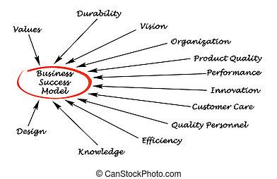 modelo, negócio, sucesso