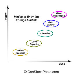 Modes of Entry into Foreign Markets