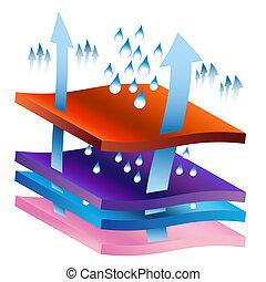 Moisture Wicking Process Chart - An image of moisture being...