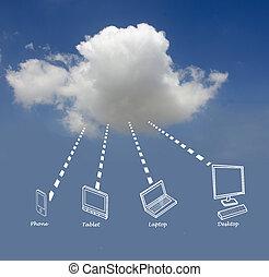 moln, beräkning