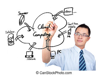 moln, comput, affärsman, teckning