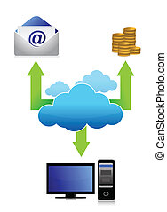 moln, kommunikation, affär