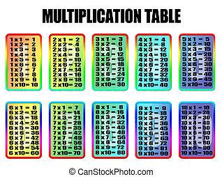 moltiplicazione, tavola