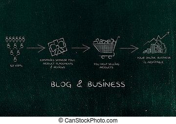monetize, blog:, bekommen, gehen, virus, dein, gewinne