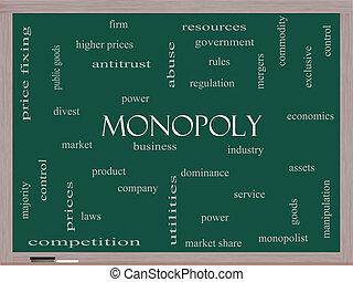 Monopoly Word Cloud Concept on a Blackboard