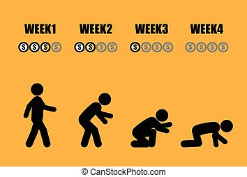 Abstract monthly salary man life cycle in 4 weeks concept in black stick figure style on yellow background