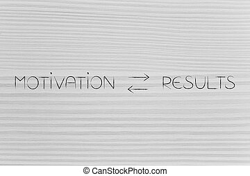 more motivation more results text with double arrows in between