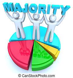 mot, gens, diagramme, règle, tarte, majorité, vainqueurs, tenue