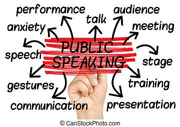 mot, isolé, étiquette, parler, public, nuage