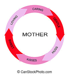 Mother Word Circle Concept