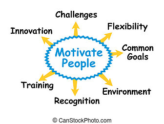 Motivating people by focusing on certain topics