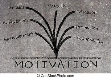 motivatie, concept, op, bord