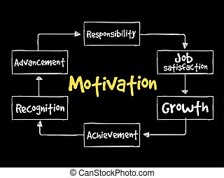 Motivation mind map
