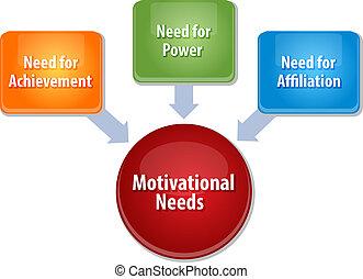 Motivational needs business diagram illustration