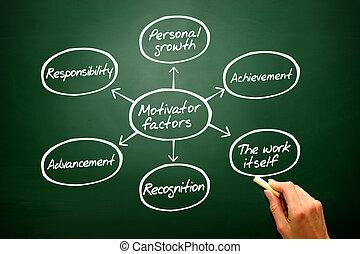 motivator, 图表, 黑板, 图形, 形状, 手, 画, 因素