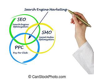 motor, marketing, busca