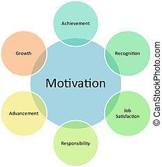 motywacja, handlowy, diagram