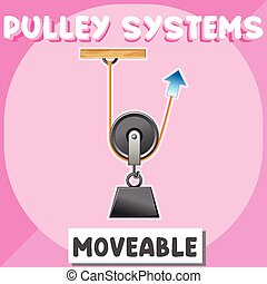 Moveable pulley system poster for education illustration